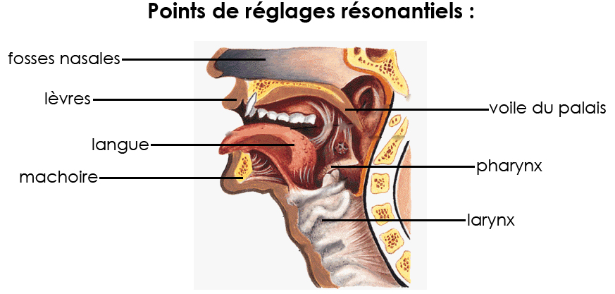 points de réglage résonantiels